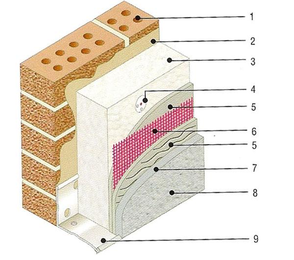 Как сделать выбор среди фасадных систем утепления?